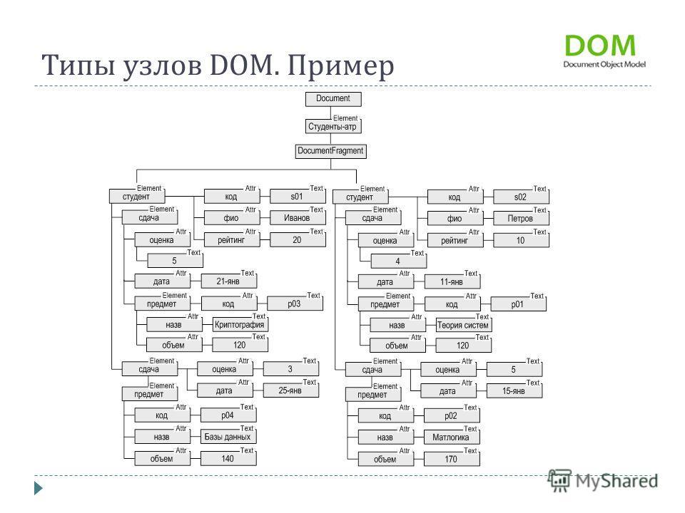 Типы узлов DOM. Пример