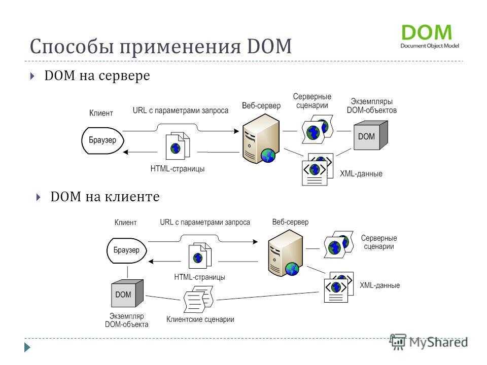 Способы применения DOM DOM на сервере DOM на клиенте