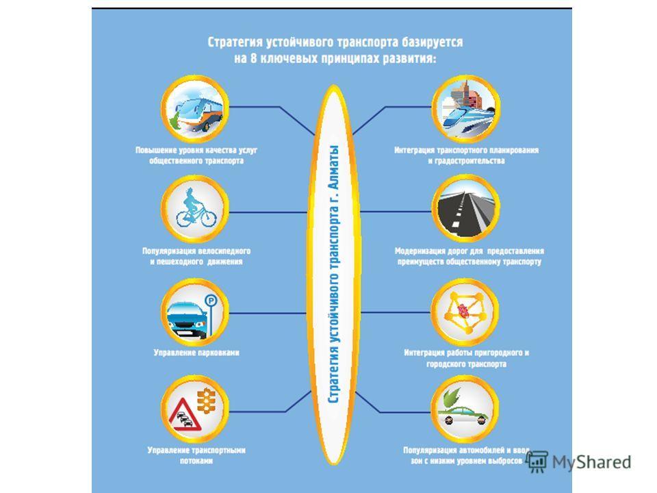 8 ключевых политик развития Проект ГЭФ / ПРООН «Устойчивый транспорт г. Алматы»