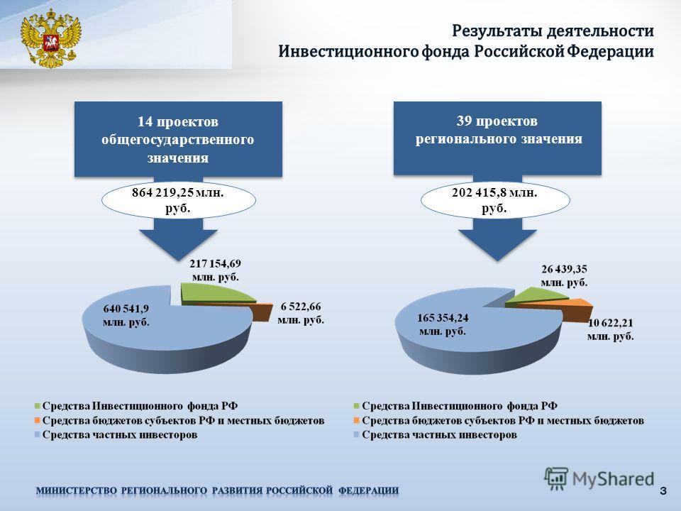3 14 проектов общегосударственного значения 864 219,25 млн. руб. 39 проектов регионального значения 39 проектов регионального значения 202 415,8 млн. руб.