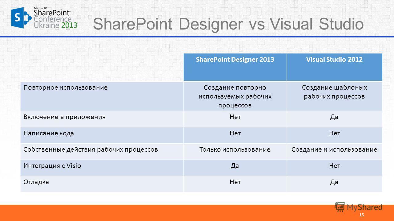 SharePoint Designer vs Visual Studio 15 SharePoint Designer 2013Visual Studio 2012 Повторное использованиеСоздание повторно используемых рабочих процессов Создание шаблоных рабочих процессов Включение в приложенияНетДа Написание кодаНет Собственные д