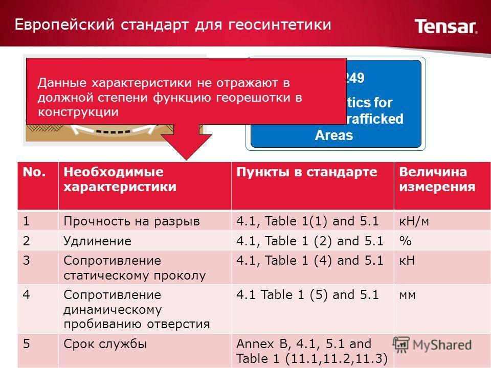 Европейский стандарт для геосинтетики EN 13249 Geosynthetics for Roads and Trafficked Areas No.Необходимые характеристики Пункты в стандартеВеличина измерения 1Прочность на разрыв4.1, Table 1(1) and 5.1кН/м 2Удлинение4.1, Table 1 (2) and 5.1% 3Сопрот