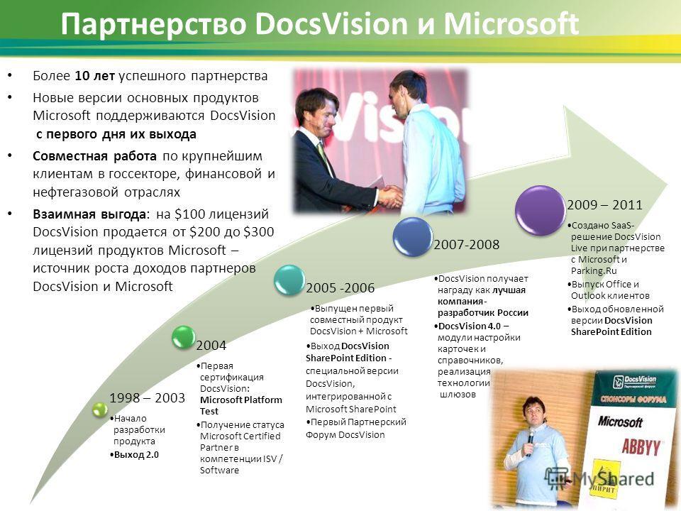 Партнерство DocsVision и Microsoft 1998 – 2003 Начало разработки продукта Выход 2.0 2004 Первая сертификация DocsVision: Microsoft Platform Test Получение статуса Microsoft Certified Partner в компетенции ISV / Software 2005 -2006 Выпущен первый совм