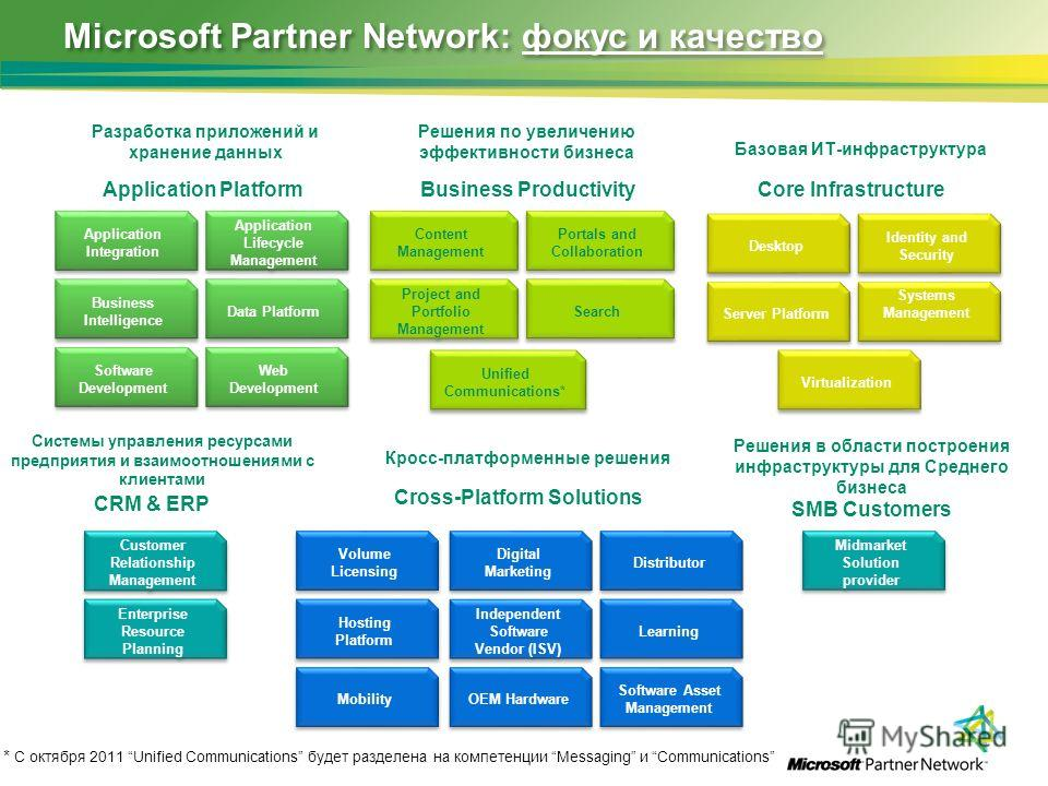 Microsoft Partner Network: фокус и качество Application PlatformBusiness Productivity Cross-Platform Solutions Core Infrastructure CRM & ERP SMB Customers Application Integration Application Lifecycle Management Software Development Data Platform Bus