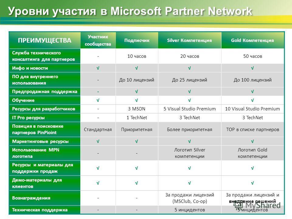 Уровни участия в Microsoft Partner Network ПРЕИМУЩЕСТВА Участник сообщества ПодписчикSilver КомпетенцияGold Компетенция Служба технического консалтинга для партнеров -10 часов20 часов50 часов Инфо и новости ПО для внутреннего использования -До 10 лиц