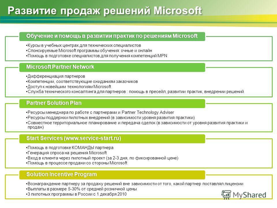 Развитие продаж решений Microsoft Курсы в учебных центрах для технических специалистов Спонсируемые Microsoft программы обучения: очные и онлайн Помощь в подготовке специалистов для получения компетенций MPN Обучение и помощь в развитии практик по ре