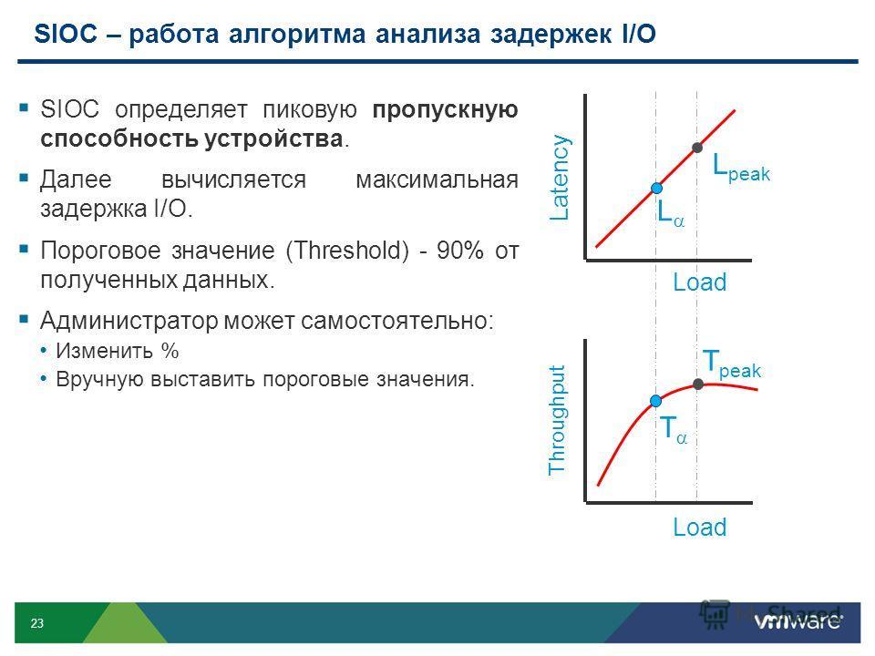 23 SIOC – работа алгоритма анализа задержек I/O SIOC определяет пиковую пропускную способность устройства. Далее вычисляется максимальная задержка I/O. Пороговое значение (Threshold) - 90% от полученных данных. Администратор может самостоятельно: Изм