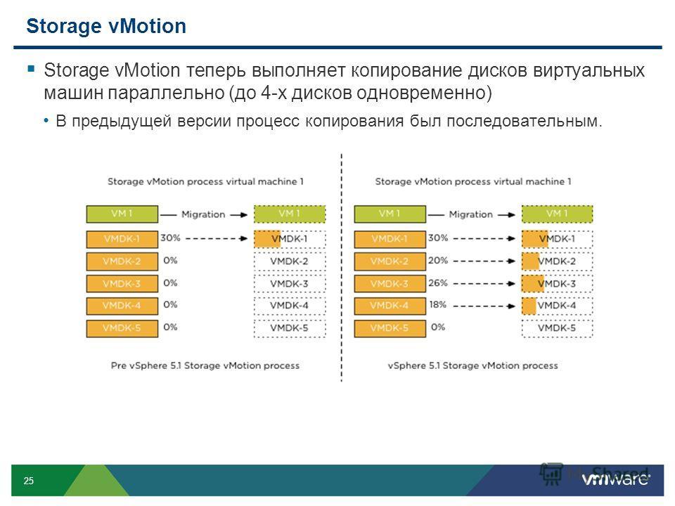 25 Storage vMotion Storage vMotion теперь выполняет копирование дисков виртуальных машин параллельно (до 4-х дисков одновременно) В предыдущей версии процесс копирования был последовательным.