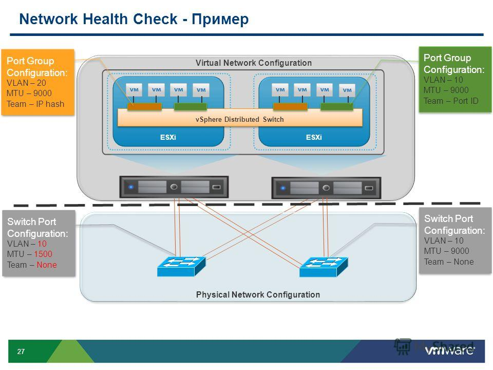 27 Network Health Check - Пример ESXi vSphere Distributed Switch Port Group Configuration: VLAN – 10 MTU – 9000 Team – Port ID Port Group Configuration: VLAN – 20 MTU – 9000 Team – IP hash Switch Port Configuration: VLAN – 10 MTU – 1500 Team – None S