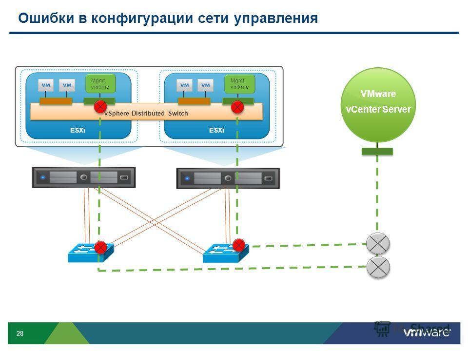 28 Ошибки в конфигурации сети управления ESXi vSphere Distributed Switch VMware vCenter Server Mgmt. vmknic