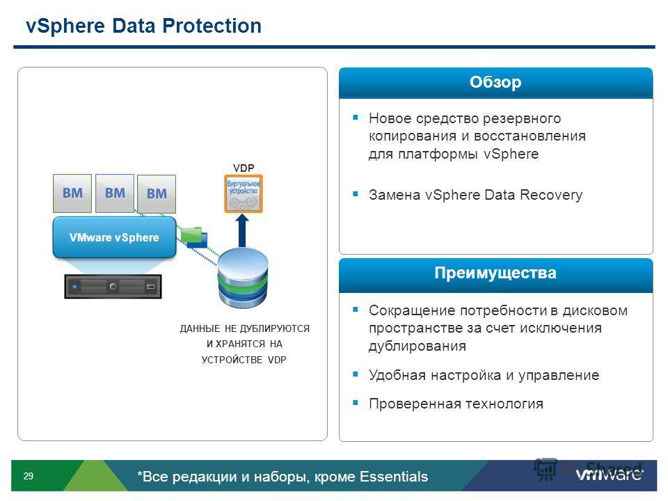 29 Новое средство резервного копирования и восстановления для платформы vSphere Замена vSphere Data Recovery Сокращение потребности в дисковом пространстве за счет исключения дублирования Удобная настройка и управление Проверенная технология vSphere