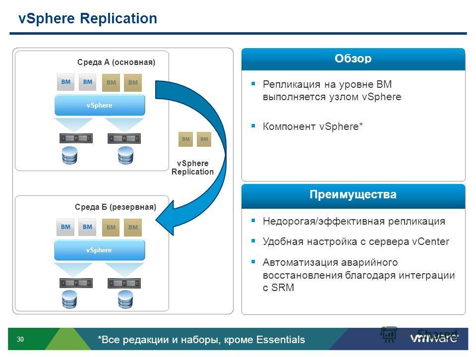 30 Репликация на уровне ВМ выполняется узлом vSphere Компонент vSphere* Недорогая/эффективная репликация Удобная настройка с сервера vCenter Автоматизация аварийного восстановления благодаря интеграции с SRM vSphere Replication Обзор Преимущества *Вс