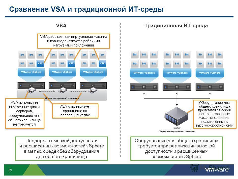31 Поддержка высокой доступности и расширенных возможностей vSphere в малых средах без оборудования для общего хранилища VSA использует внутренние диски серверов, оборудование для общего хранилища не требуется VSA работает как виртуальная машина и вз