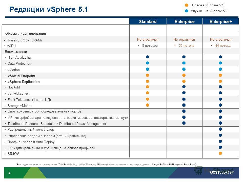 4 Редакции vSphere 5.1 Standard EnterpriseEnterprise+ Объект лицензирования Пул вирт. ОЗУ (vRAM) Не ограничен vCPU 8 потоков32 потока64 потока Возможности High Availability Data Protection vMotion Hot Add vShield Zones Fault Tolerance (1 вирт. ЦП) St