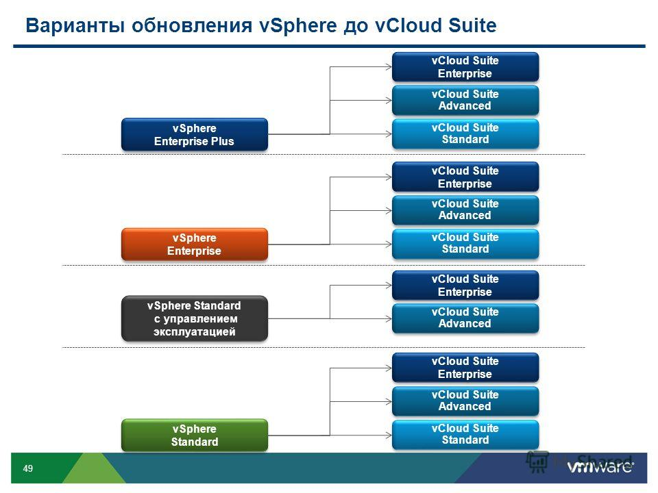 49 Варианты обновления vSphere до vCloud Suite vSphere Standard vCloud Suite Advanced vCloud Suite Advanced vCloud Suite Standard vCloud Suite Standard vCloud Suite Enterprise vSphere Enterprise vCloud Suite Advanced vCloud Suite Advanced vCloud Suit
