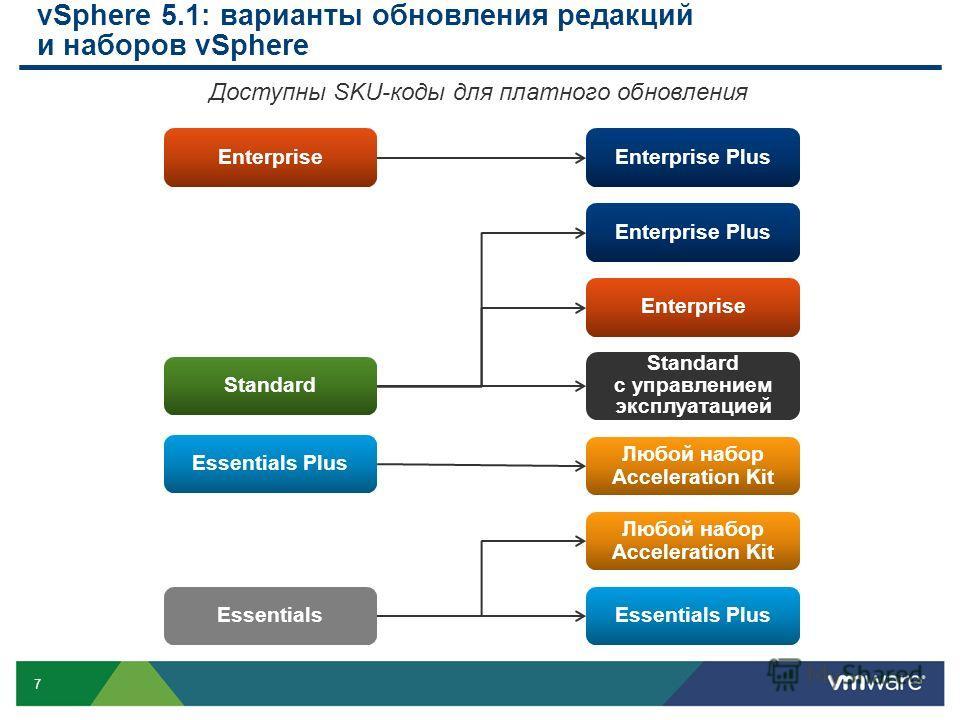 7 vSphere 5.1: варианты обновления редакций и наборов vSphere Enterprise Standard Enterprise Plus Enterprise Essentials Plus Essentials Любой набор Acceleration Kit Essentials Plus Любой набор Acceleration Kit Standard с управлением эксплуатацией Дос
