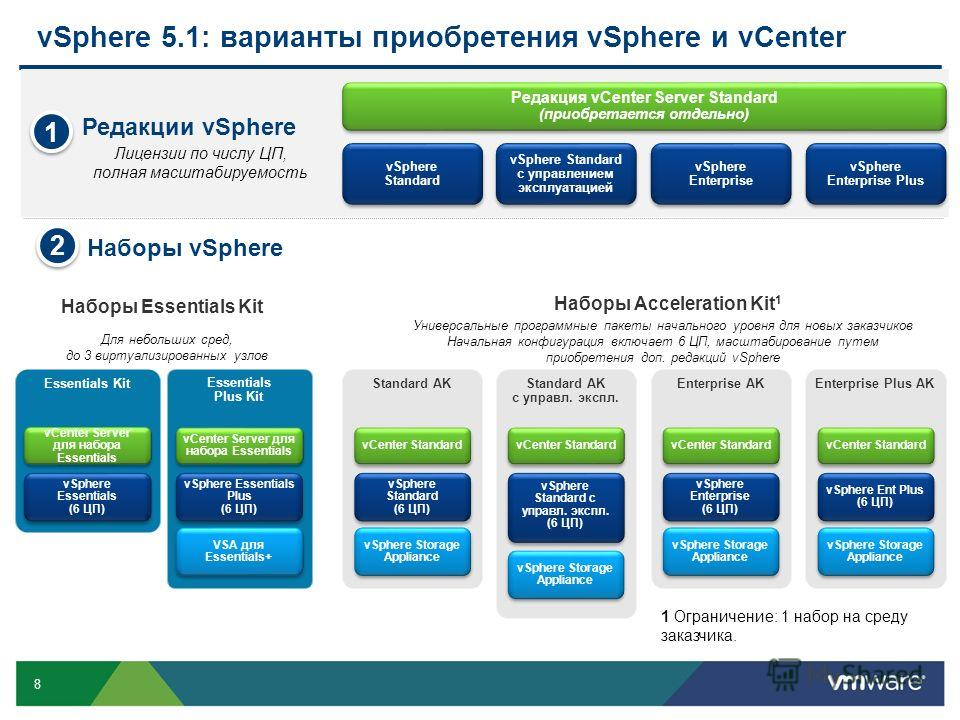 8 vSphere 5.1: варианты приобретения vSphere и vCenter 1 Ограничение: 1 набор на среду заказчика. Для небольших сред, до 3 виртуализированных узлов Essentials Kit vSphere Essentials (6 ЦП) vCenter Server для набора Essentials Essentials Plus Kit vSph