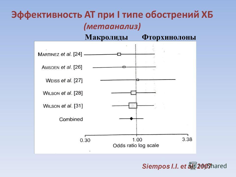 Эффективность АТ при I типе обострений ХБ (метаанализ) Макролиды Фторхинолоны Siempоs I.I. et al. 2007