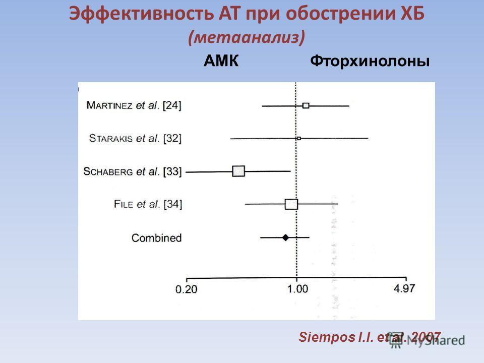 Эффективность АТ при обострении ХБ (метаанализ) АМК Фторхинолоны Siempоs I.I. et al. 2007