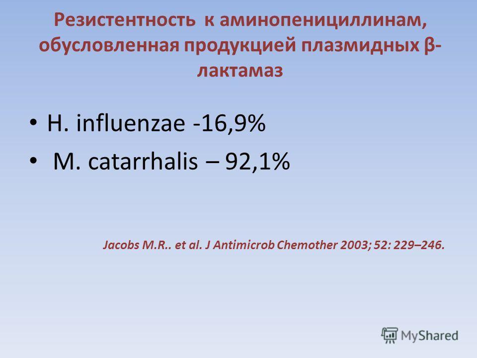 Резистентность к аминопенициллинам, обусловленная продукцией плазмидных β- лактамаз H. influenzae -16,9% M. catarrhalis – 92,1% Jacobs M.R.. et al. J Antimicrob Chemother 2003; 52: 229–246.