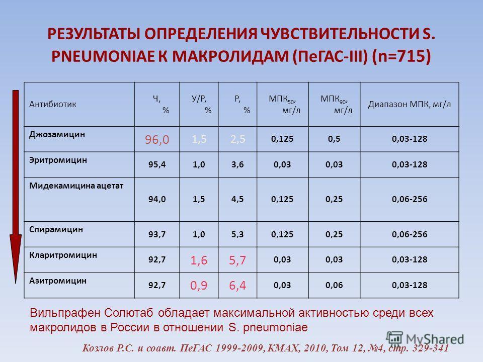 РЕЗУЛЬТАТЫ ОПРЕДЕЛЕНИЯ ЧУВСТВИТЕЛЬНОСТИ S. PNEUMONIAE К МАКРОЛИДАМ (ПеГАС-III) (n=715) Антибиотик Ч, % У/Р, % Р, % МПК 50, мг/л МПК 90, мг/л Диапазон МПК, мг/л Джозамицин 96,0 1,52,5 0,1250,50,03-128 Эритромицин 95,41,03,60,03 0,03-128 Мидекамицина а