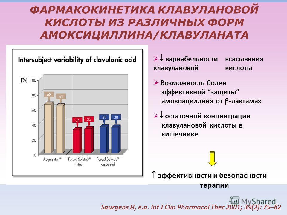 Sourgens H, e.a. Int J Clin Pharmacol Ther 2001; 39(2): 75–82 вариабельности всасывания клавулановой кислоты Возможность более эффективной защиты амоксициллина от -лактамаз остаточной концентрации клавулановой кислоты в кишечнике ФАРМАКОКИНЕТИКА КЛАВ
