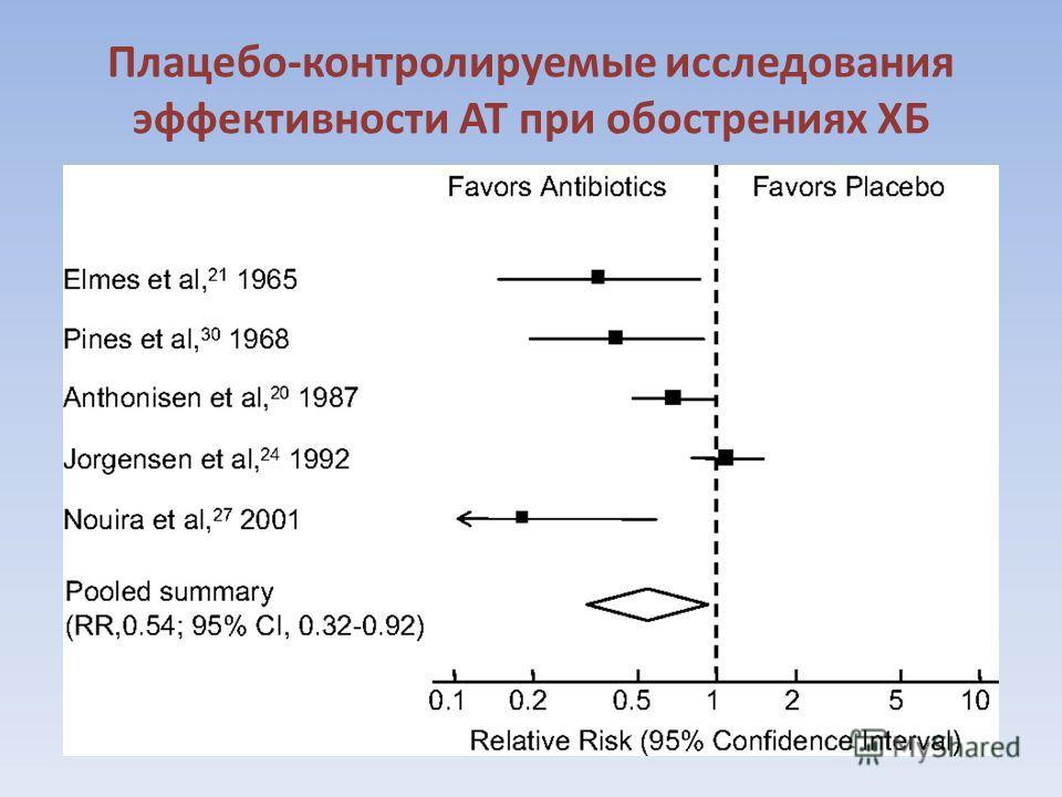 Плацебо-контролируемые исследования эффективности АТ при обострениях ХБ