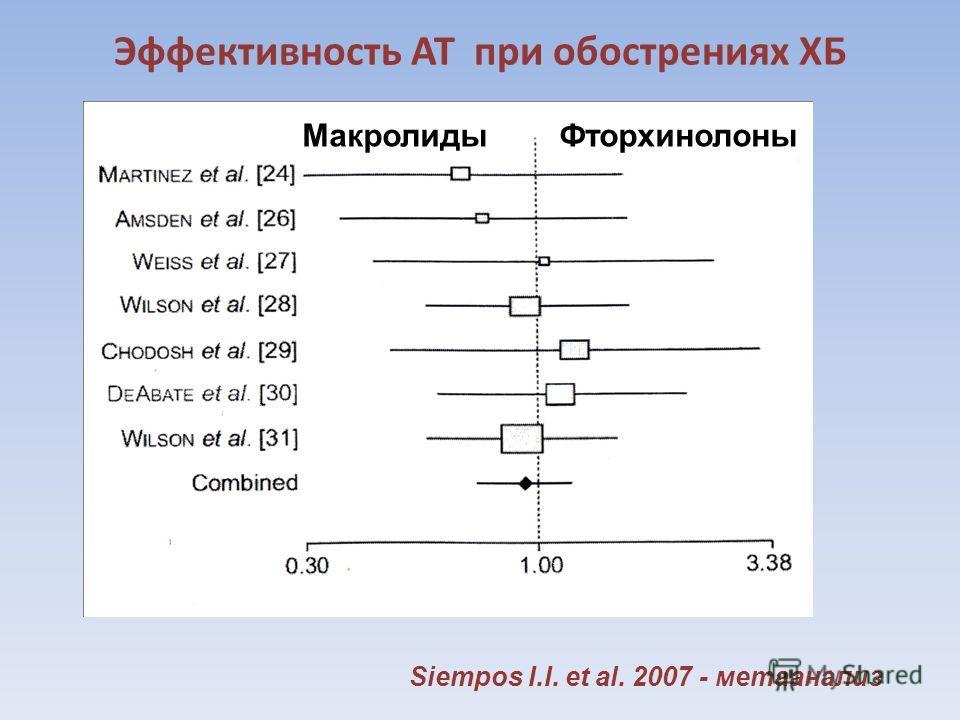 Эффективность АТ при обострениях ХБ Siempоs I.I. et al. 2007 - метаанализ Макролиды Фторхинолоны