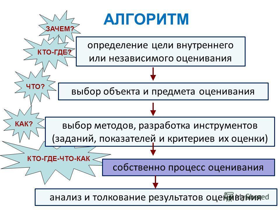 КТО-ГДЕ-ЧТО-КАК АЛГОРИТМ определение цели внутреннего или независимого оценивания выбор объекта и предмета оценивания выбор методов, разработка инструментов (заданий, показателей и критериев их оценки) ЗАЧЕМ? ЧТО? КАК? собственно процесс оценивания К
