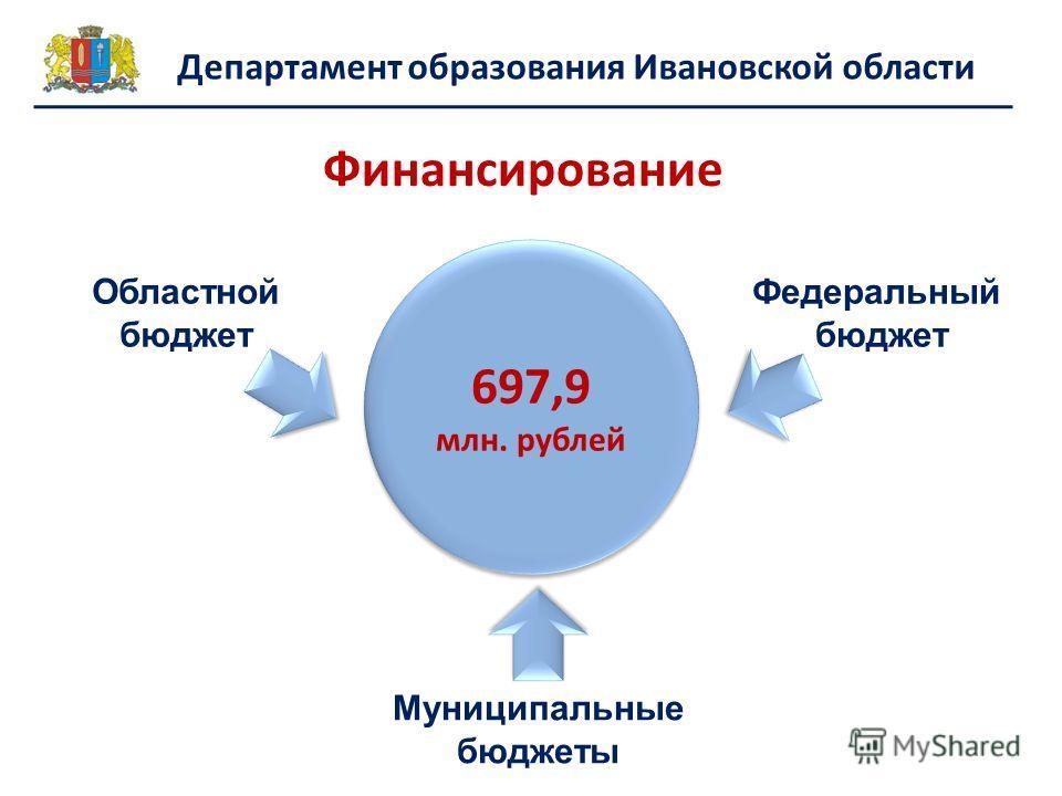Финансирование Областной бюджет 697,9 млн. рублей Муниципальные бюджеты Федеральный бюджет