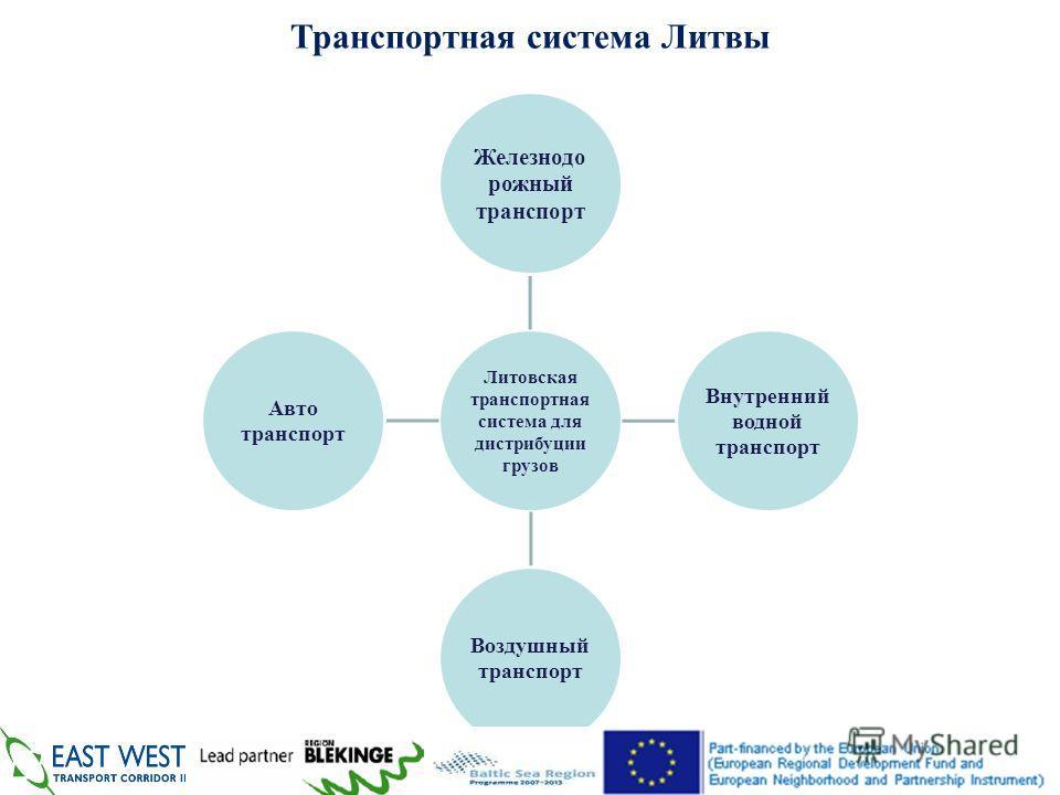 Литовская транспортная система для дистрибуции грузов Железнодо рожный транспорт Внутренний водной транспорт Воздушный транспорт Авто транспорт 4 Транспортная система Литвы