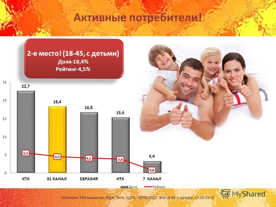 Активные потребители! Источник: TNS Казахстан, Rtg%, Shr%, 01/01- 09/09/2012 Все 18-45, с детьми, 07.00-25.00 2-е место! (18-45, с детьми) Доля-18,4% Рейтинг-4,5%