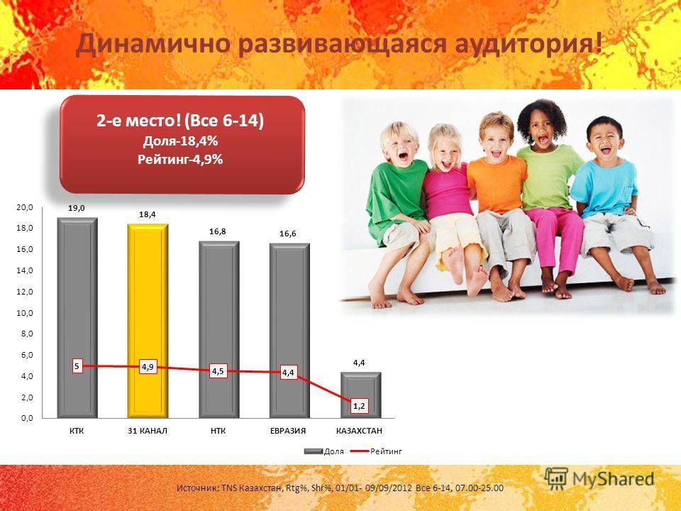 Динамично развивающаяся аудитория! Источник: TNS Казахстан, Rtg%, Shr%, 01/01- 09/09/2012 Все 6-14, 07.00-25.00 2-е место! (Все 6-14) Доля-18,4% Рейтинг-4,9%