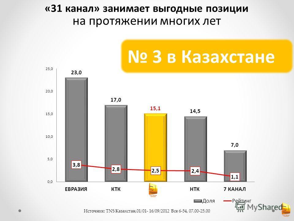 «31 канал» занимает выгодные позиции на протяжении многих лет Источник: TNS Казахстан,01/01- 16/09/2012 Все 6-54, 07.00-25.00 3 в Казахстане