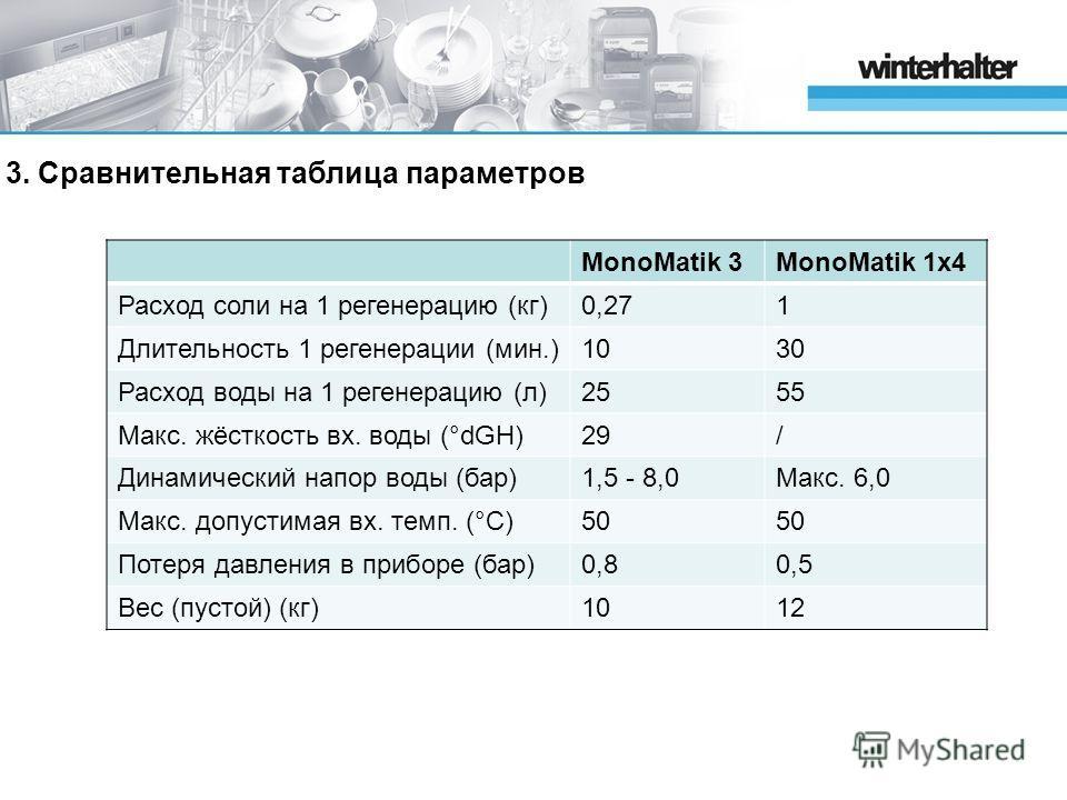 3. Сравнительная таблица параметров MonoMatik 3MonoMatik 1x4 Расход соли на 1 регенерацию (кг)0,271 Длительность 1 регенерации (мин.)1030 Расход воды на 1 регенерацию (л)2555 Макс. жёсткость вх. воды (°dGH)29/ Динамический напор воды (бар)1,5 - 8,0Ма