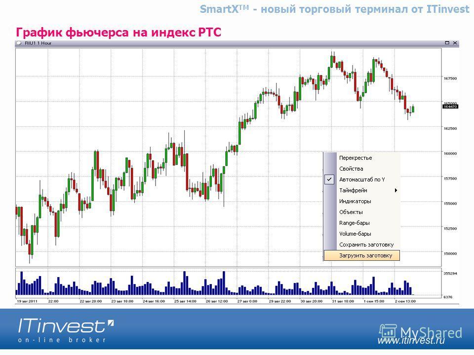 График фьючерса на индекс РТС SmartX TM - новый торговый терминал от ITinvest