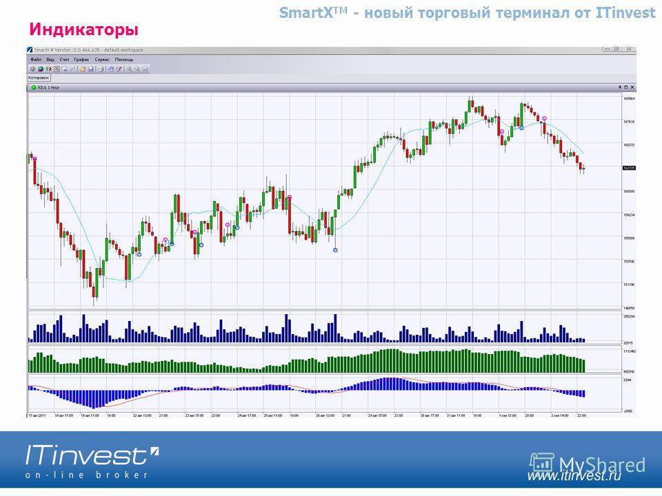 Индикаторы SmartX TM - новый торговый терминал от ITinvest