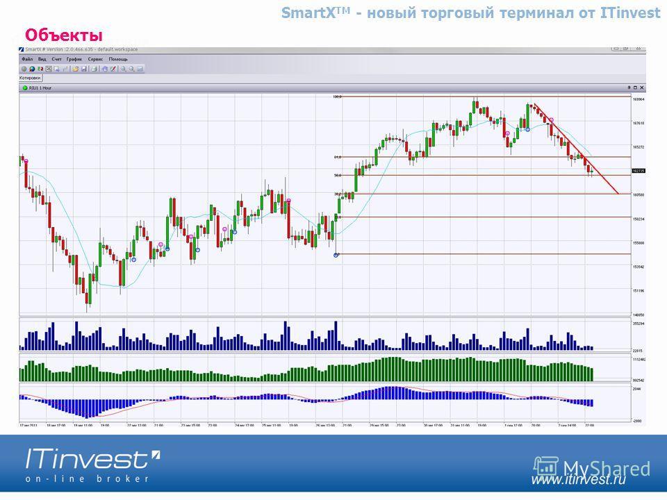 Объекты SmartX TM - новый торговый терминал от ITinvest
