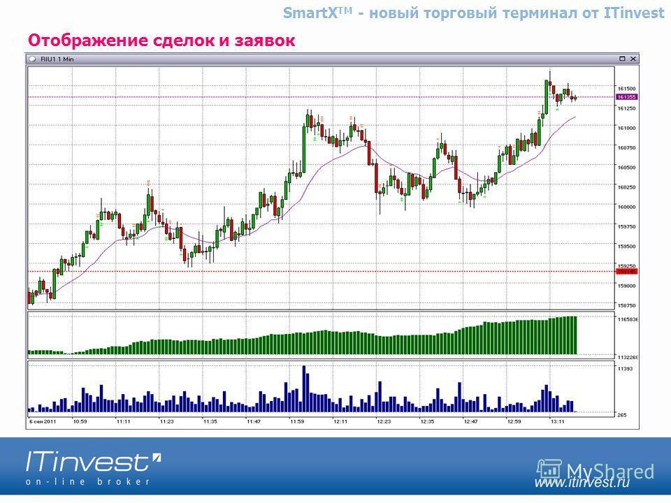 Отображение сделок и заявок SmartX TM - новый торговый терминал от ITinvest