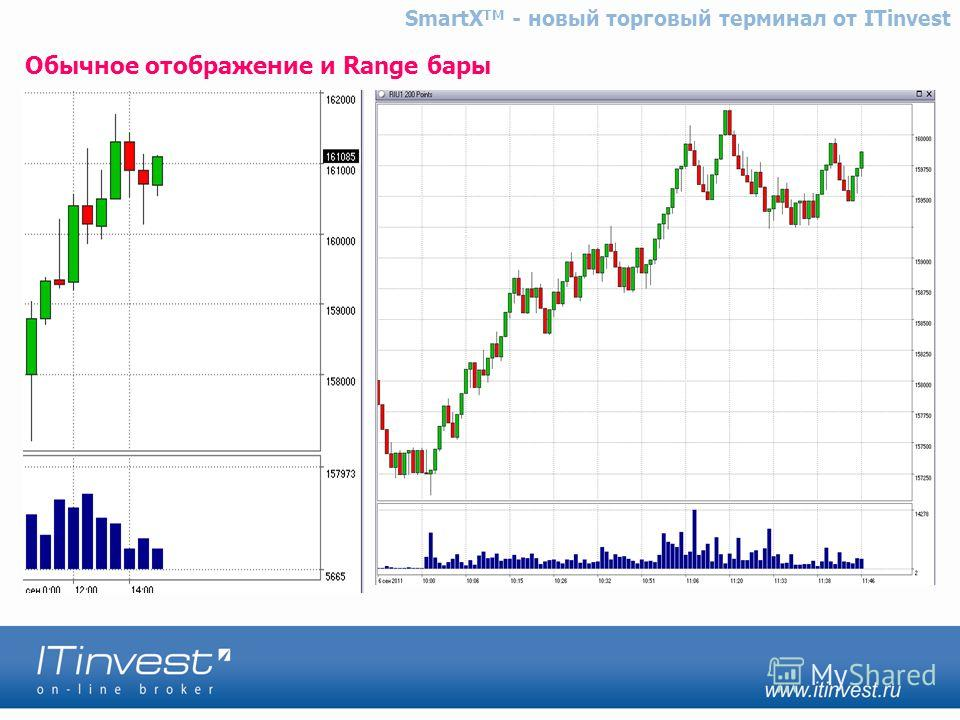 Обычное отображение и Range бары SmartX TM - новый торговый терминал от ITinvest