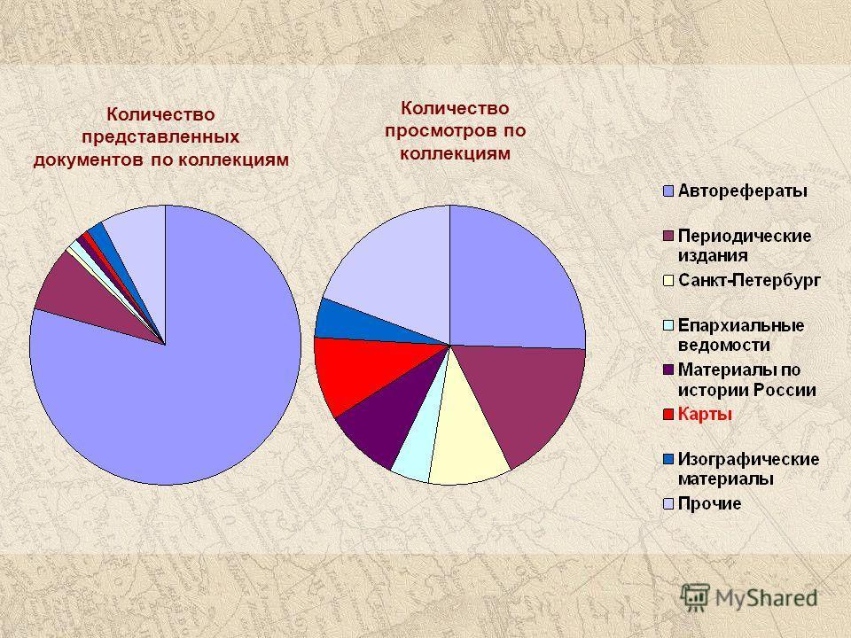 Количество представленных документов по коллекциям Количество просмотров по коллекциям