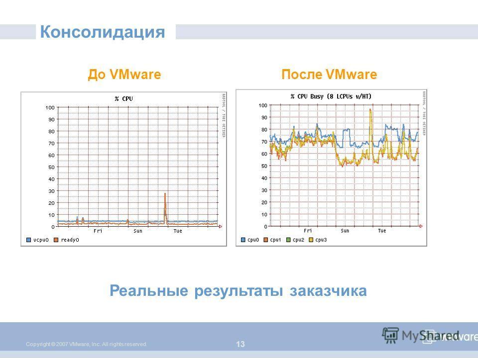 13 Copyright © 2007 VMware, Inc. All rights reserved. Консолидация До VMwareПосле VMware Реальные результаты заказчика