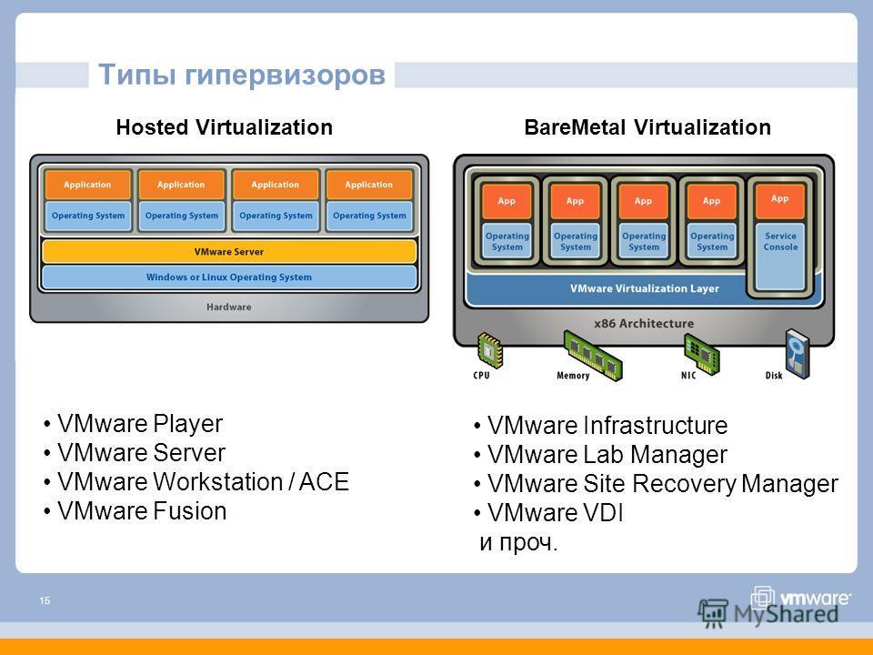15 Типы гипервизоров Hosted VirtualizationBareMetal Virtualization VMware Player VMware Server VMware Workstation / ACE VMware Fusion VMware Infrastructure VMware Lab Manager VMware Site Recovery Manager VMware VDI и проч.
