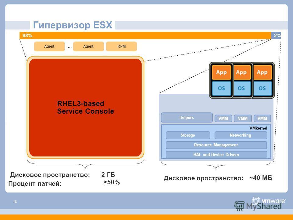 18 VMkernel HAL and Device Drivers Resource Management NetworkingStorage RHEL3-based Service Console Helpers VMM Agent … VMM Дисковое пространство: 2 ГБ ~40 MБ RPM VMM Дисковое пространство: Гипервизор ESX Процент патчей: >50% 98%2%