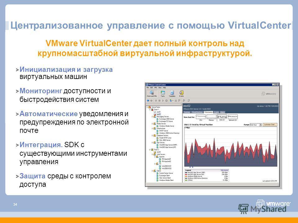 34 Централизованное управление с помощью VirtualCenter > Инициализация и загрузка виртуальных машин > Мониторинг доступности и быстродействия систем > Автоматические уведомления и предупреждения по электронной почте > Интеграция. SDK с существующими