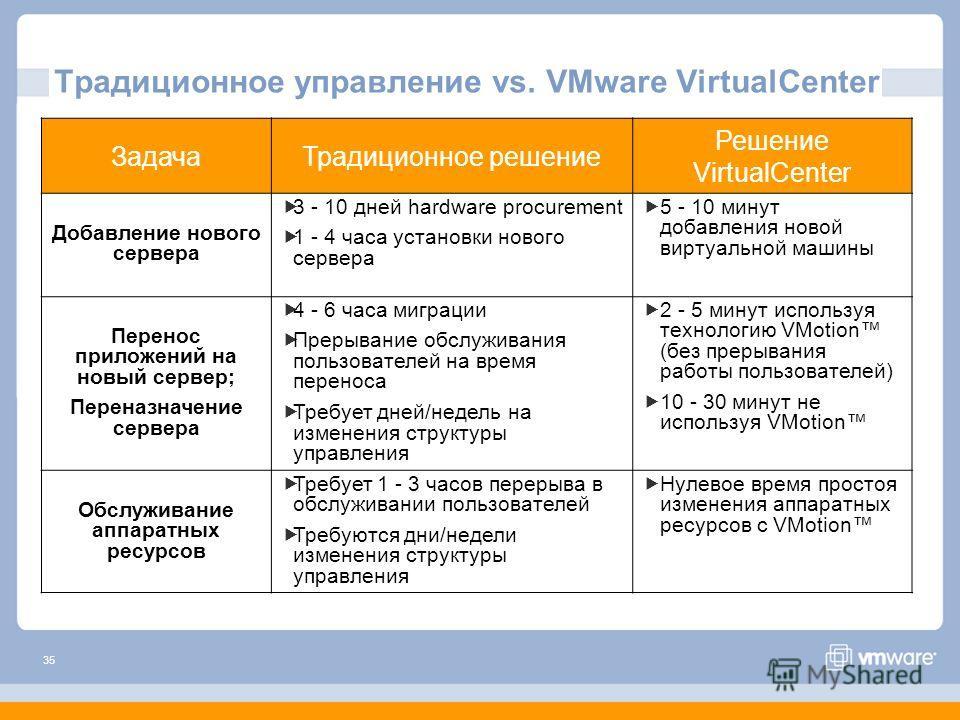35 Традиционное управление vs. VMware VirtualCenter ЗадачаТрадиционное решение Решение VirtualCenter Добавление нового сервера 3 - 10 дней hardware procurement 1 - 4 часа установки нового сервера 5 - 10 минут добавления новой виртуальной машины Перен