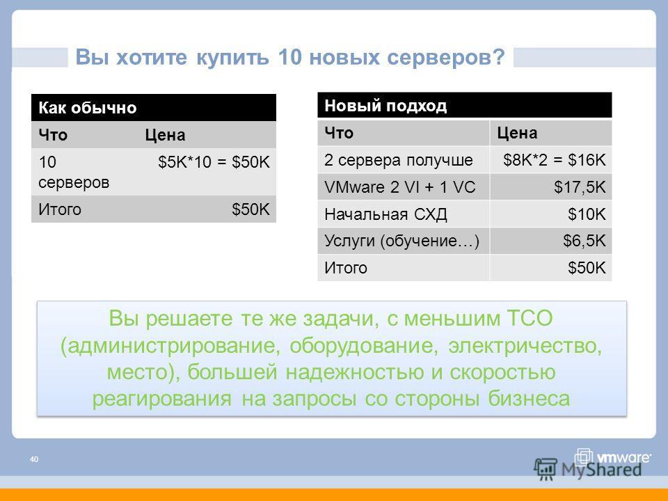 40 Как обычно ЧтоЦена 10 серверов $5K*10 = $50K Итого$50K Новый подход ЧтоЦена 2 сервера получше$8K*2 = $16K VMware 2 VI + 1 VC$17,5K Начальная СХД$10K Услуги (обучение…)$6,5K Итого$50K Вы решаете те же задачи, с меньшим TCO (администрирование, обору