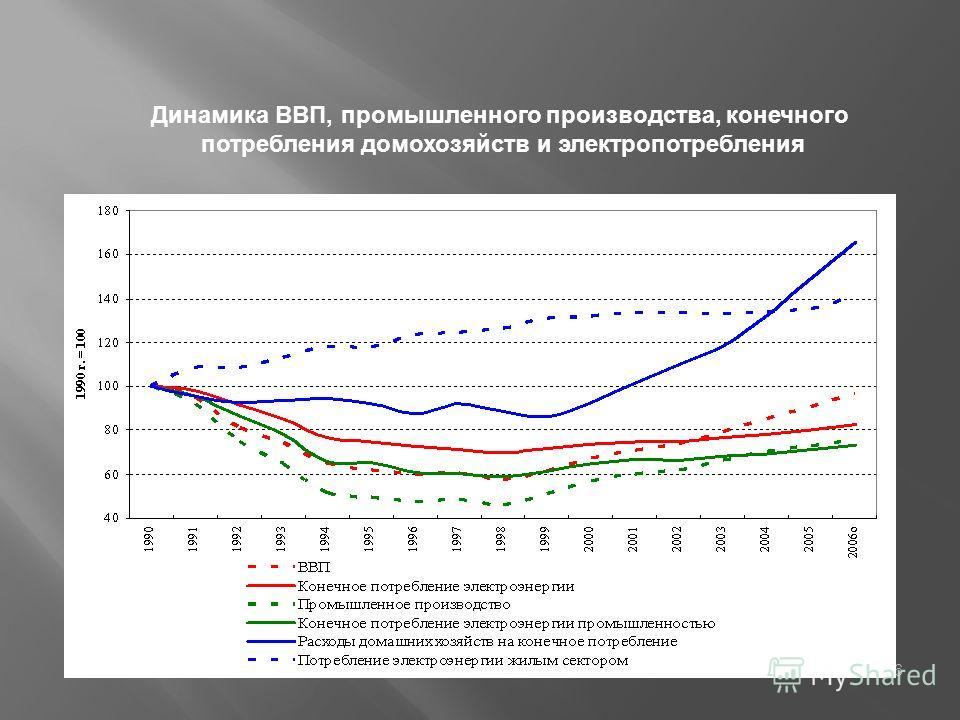 6 Динамика ВВП, промышленного производства, конечного потребления домохозяйств и электропотребления