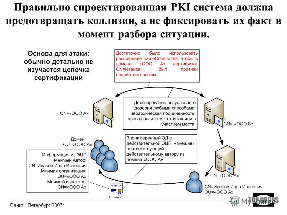 Правильно спроектированная PKI система должна предотвращать коллизии, а не фиксировать их факт в момент разбора ситуации. Санкт - Петербург 2007г.