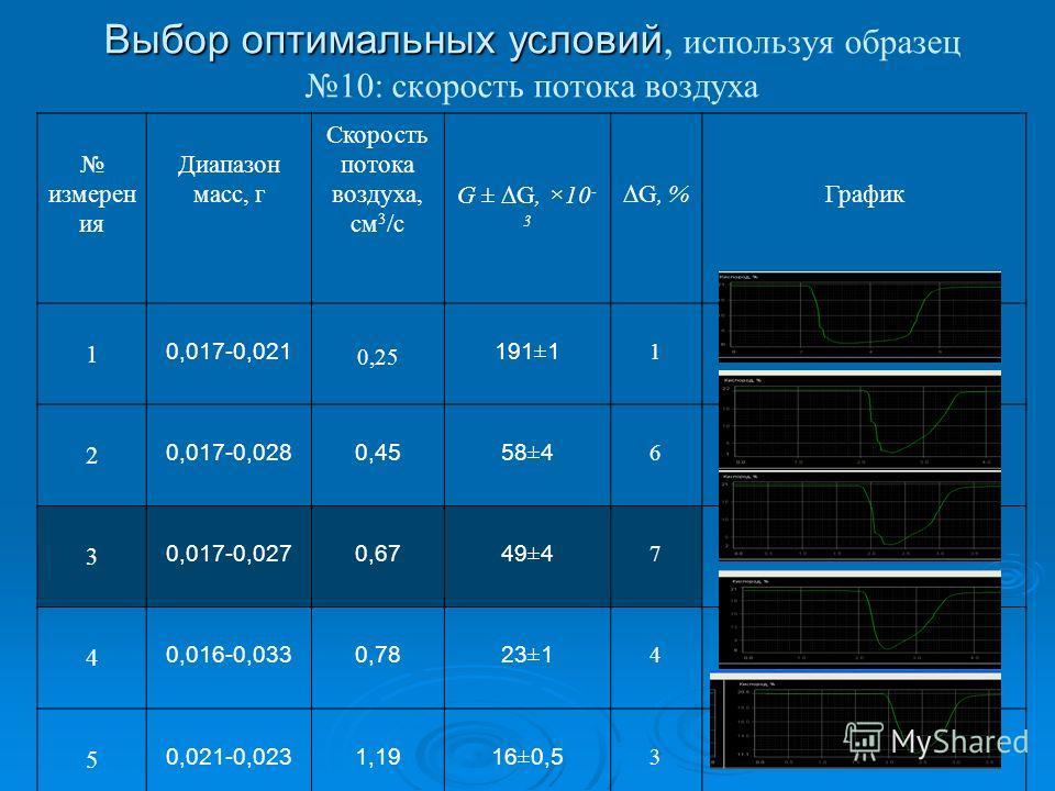 Выбор оптимальных условий Выбор оптимальных условий, используя образец 10: скорость потока воздуха измерен ия Диапазон масс, г Скорость потока воздуха, см 3 /с G ± G, ×10 - 3 G, % График 1 0,017-0,021 0,25 191 ± 1 1 2 0,017-0,0280,4558 ± 4 6 3 0,017-